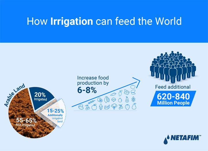 Netafim Infographics 2