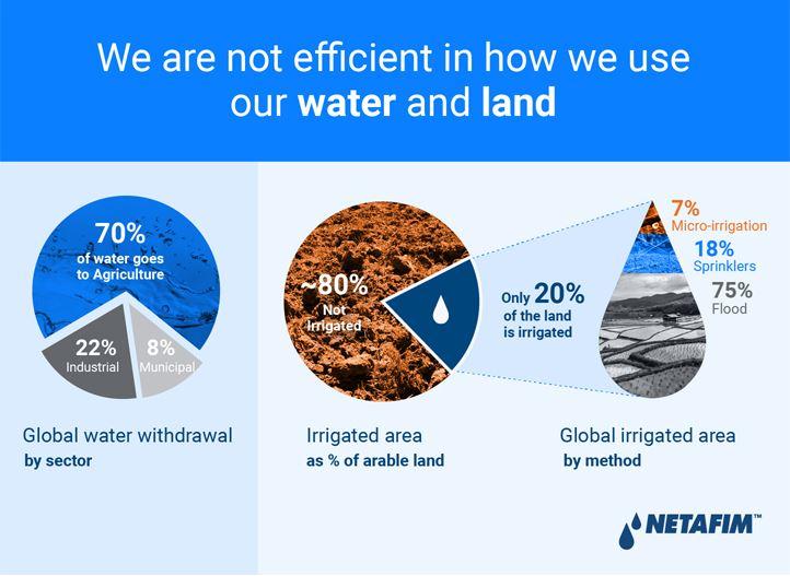 Netafim Infographics 1